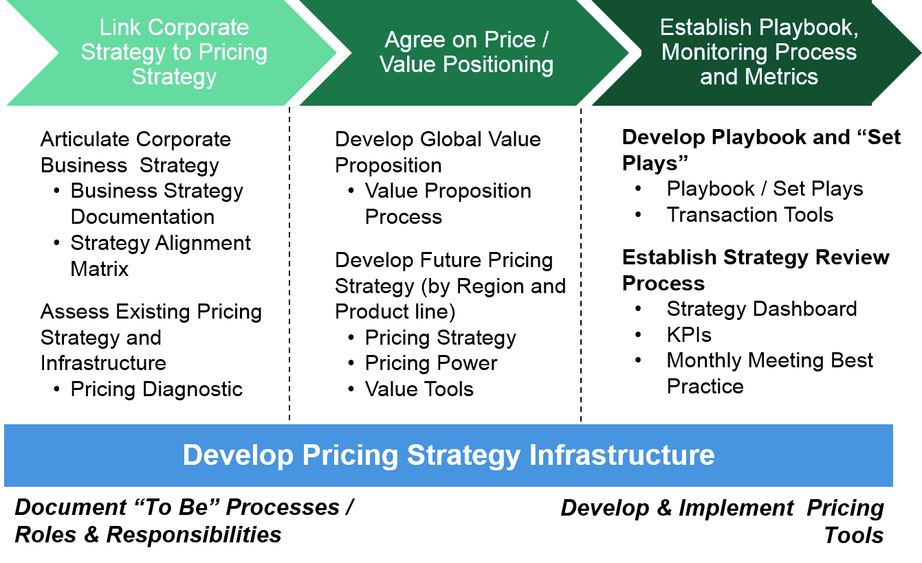 how to write a pricing strategy
