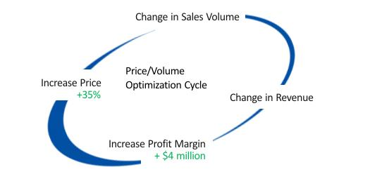 change-in-sales