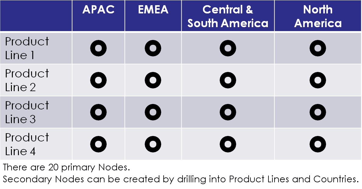 Pricing Matrix