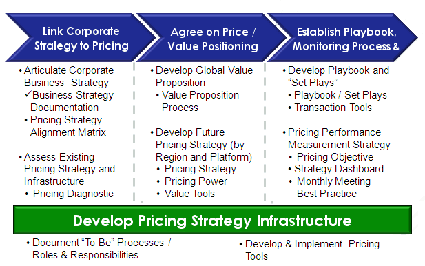 Pricing Strategy Development | Core Pricing Services