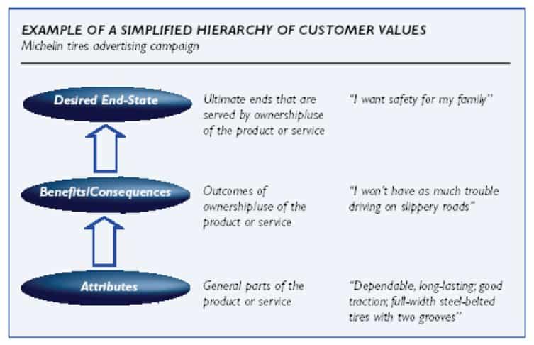 delivering-max-value
