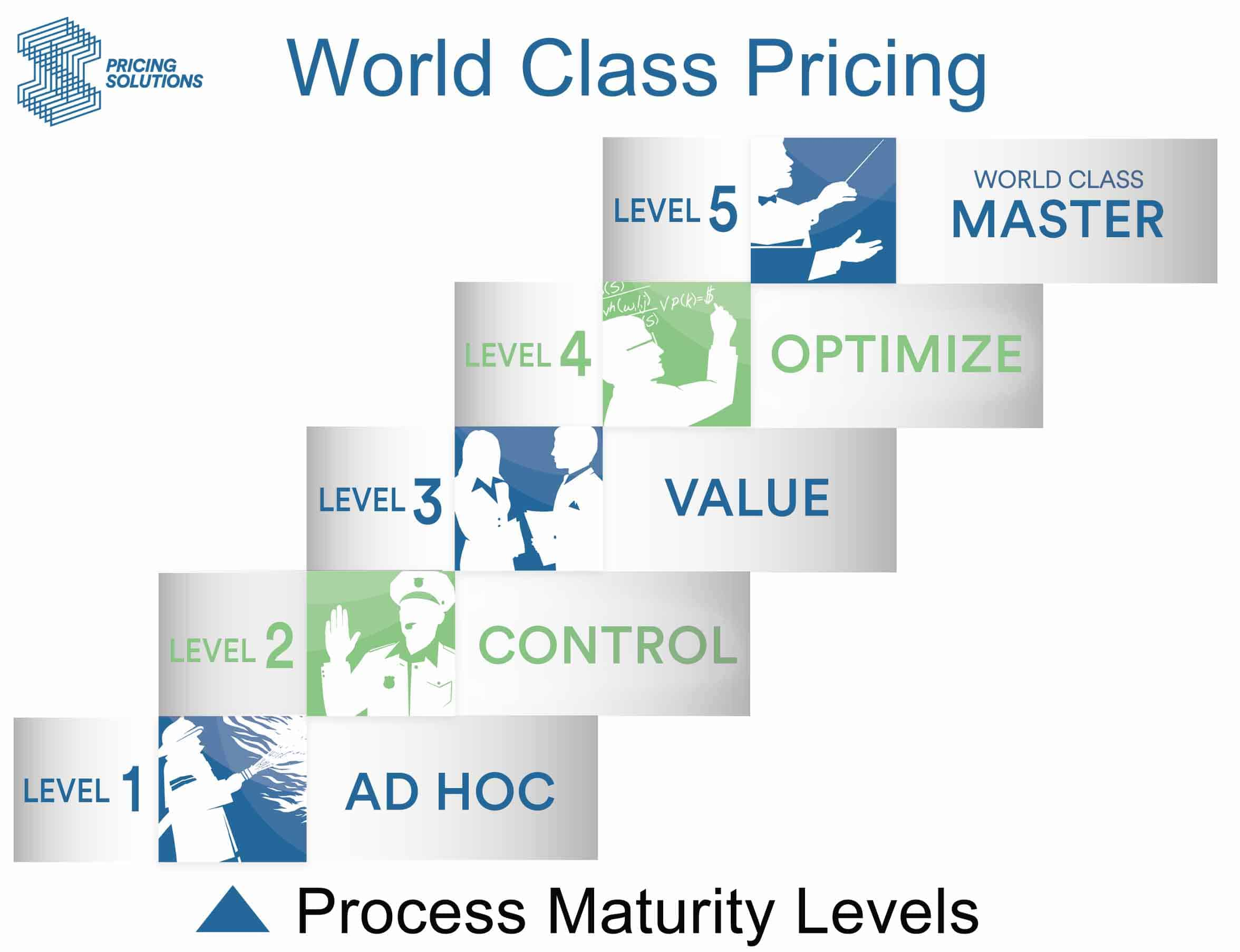 5 Levels of World Class Pricing