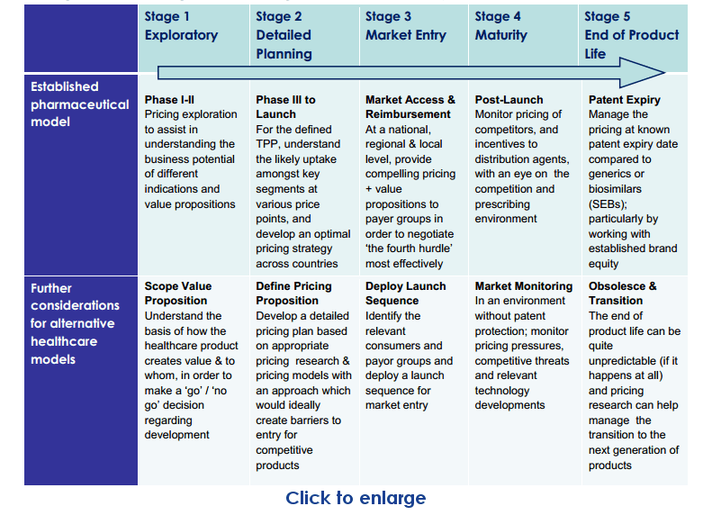 5 Stages in Healthcare Lifecycle