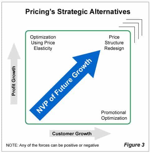 Pricing's Strategic Alternatives