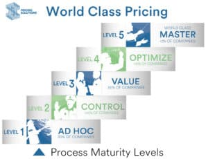 World Class Pricing 5 Levels