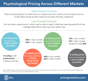Psychological Pricing Infographic