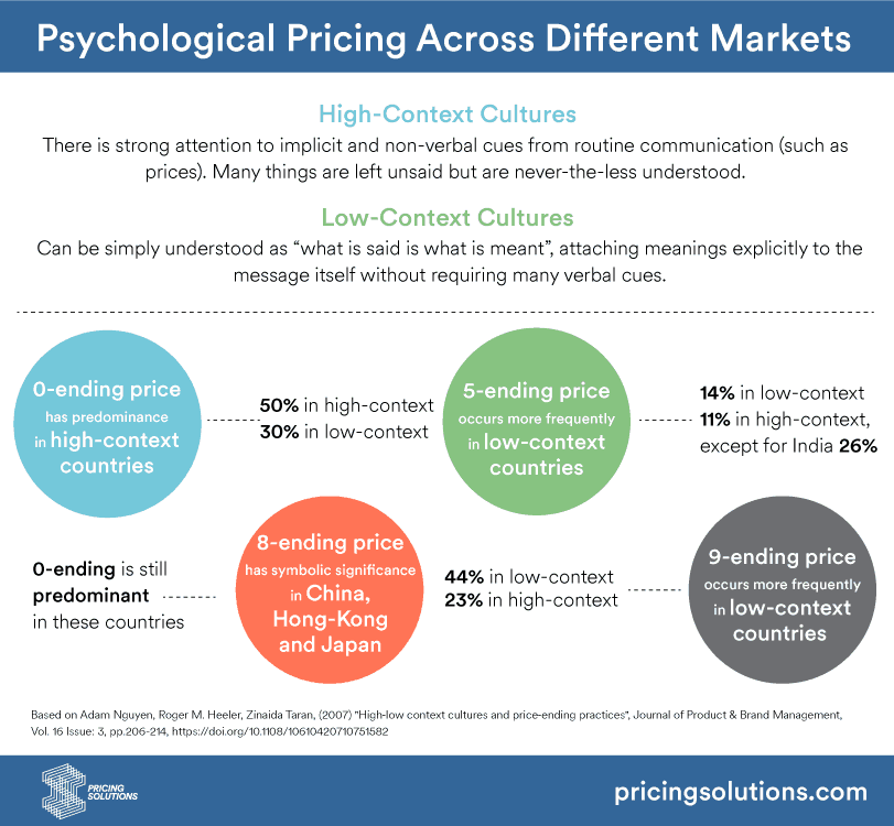 pricing and the psychology of consumption The trick is in understanding the psychology behind accepting in addition to forbes  in a report on pricing and the psychology of consumption.