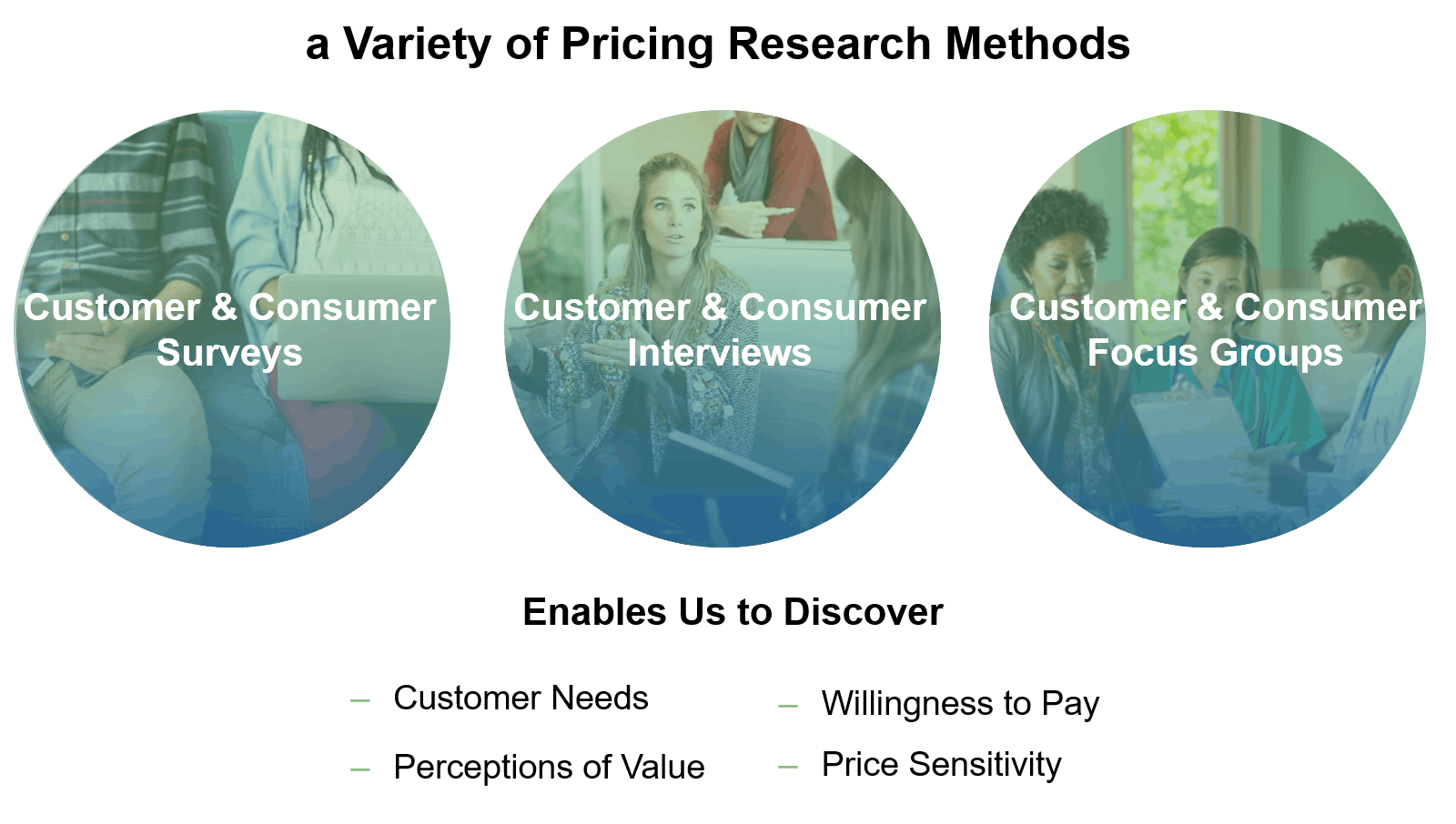 methods of pricing during uncertainty